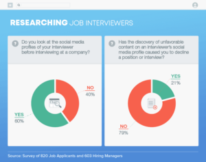 Social Media Effects on Hiring Process